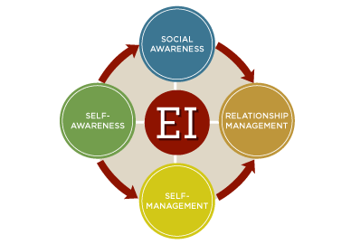 Social Emotional Intelligence Is >> How To Describe Emotional Intelligence On Your Resume And Why It Is